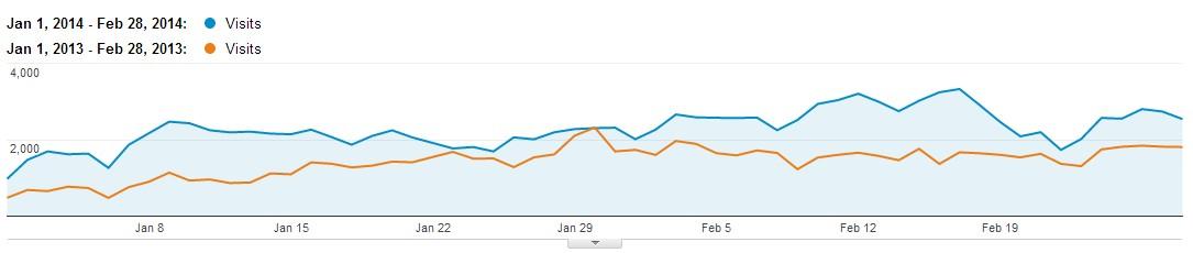 График роста небрендового трафика