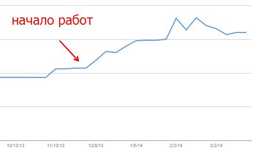 График роста индекса сайта в Google