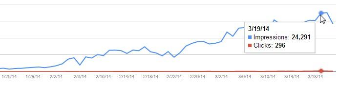 Рост количества показов и кликов по изображениям в поиске Google
